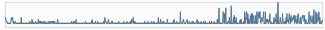 Views by date
